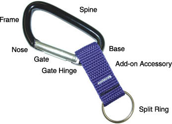 Anatomy of a Carabiner Keychain